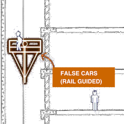 Rail Guided False Car